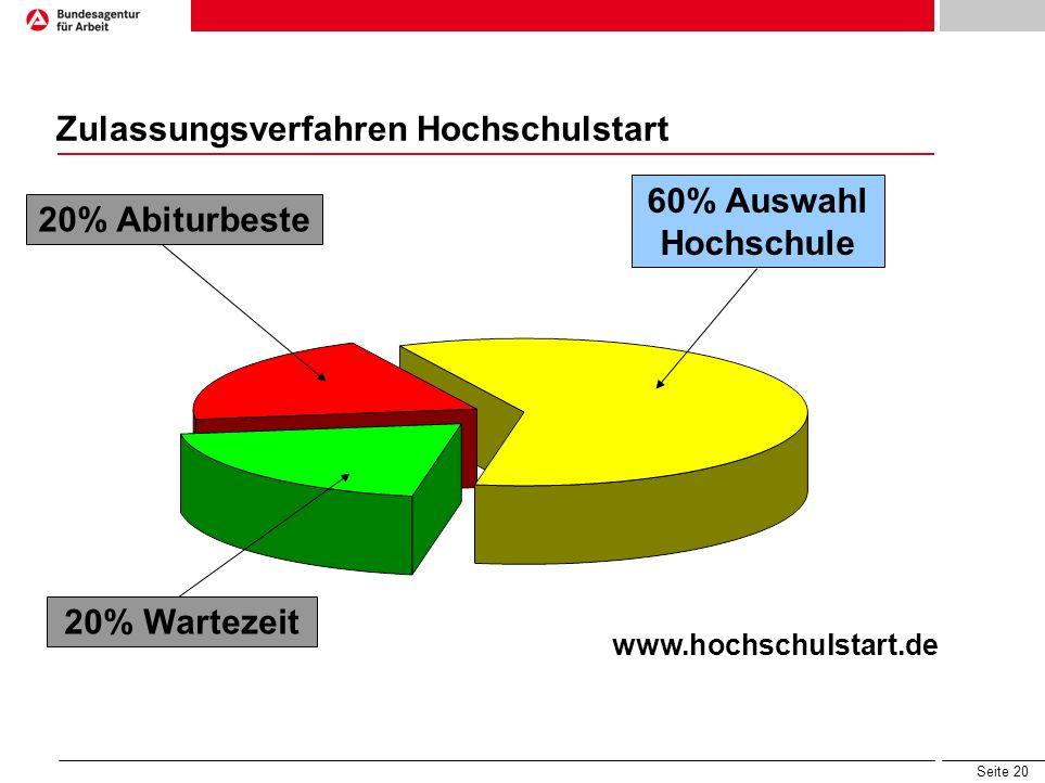 Seite 20 Zulassungsverfahren Hochschulstart 20% Abiturbeste 20% Wartezeit 60% Auswahl Hochschule www.hochschulstart.de