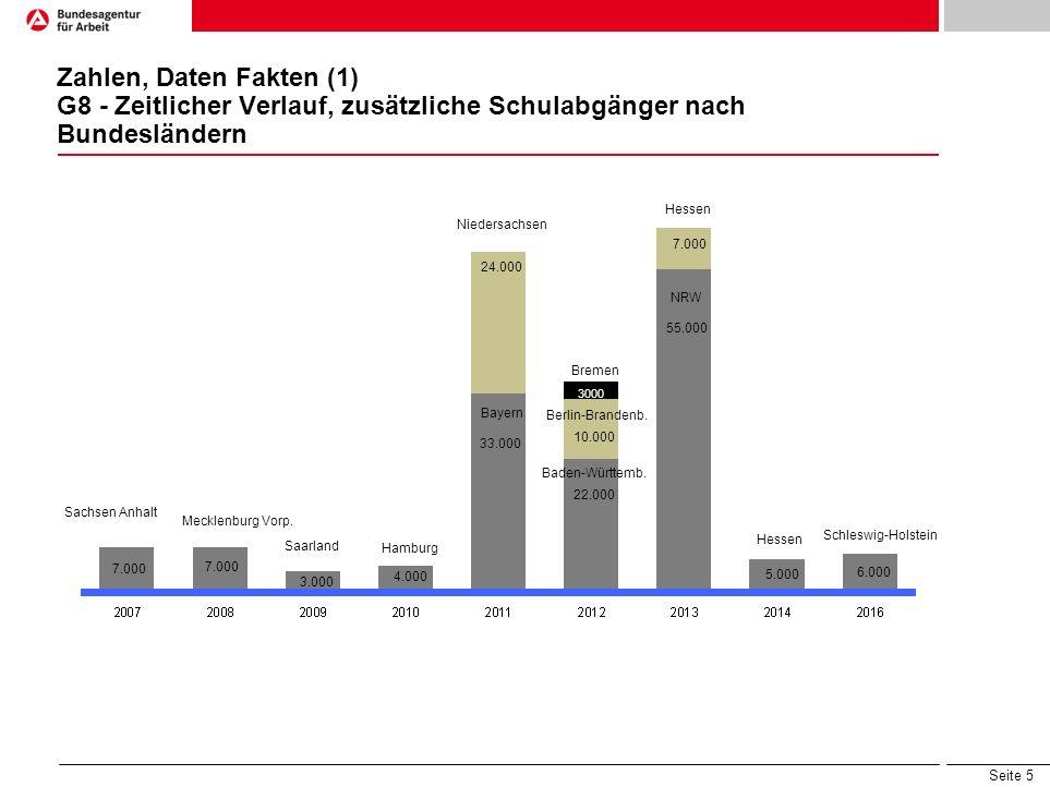 Seite 5 Zahlen, Daten Fakten (1) G8 - Zeitlicher Verlauf, zusätzliche Schulabgänger nach Bundesländern Sachsen Anhalt Mecklenburg Vorp. 7.000 Saarland