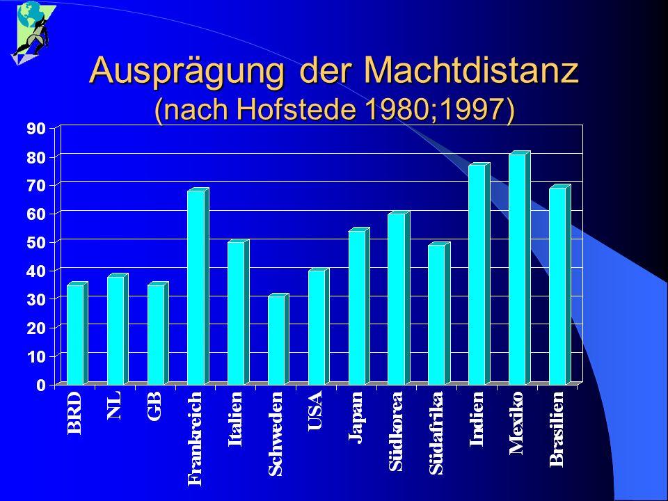 Ausprägung der Machtdistanz (nach Hofstede 1980;1997)