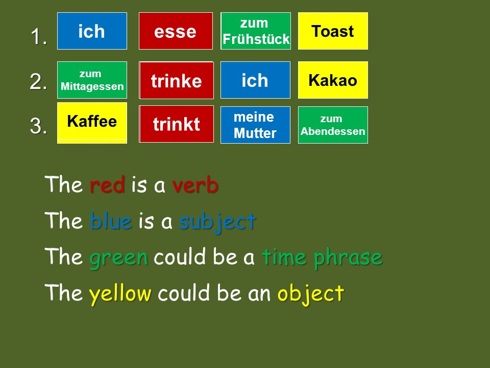 verb Basic Rules of German Word Order 1.The verb is always the second idea. 2.The subject goes either first or third. It is glued to the verb. Ich bin