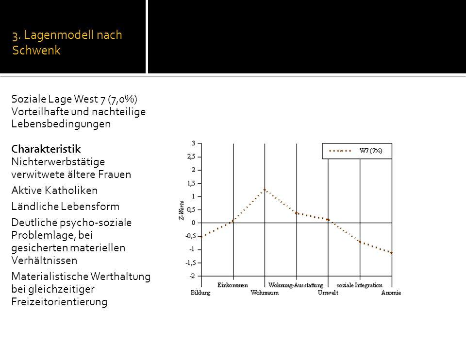 3. Lagenmodell nach Schwenk Soziale Lage West 7 (7,0%) Vorteilhafte und nachteilige Lebensbedingungen Charakteristik Nichterwerbstätige verwitwete ält