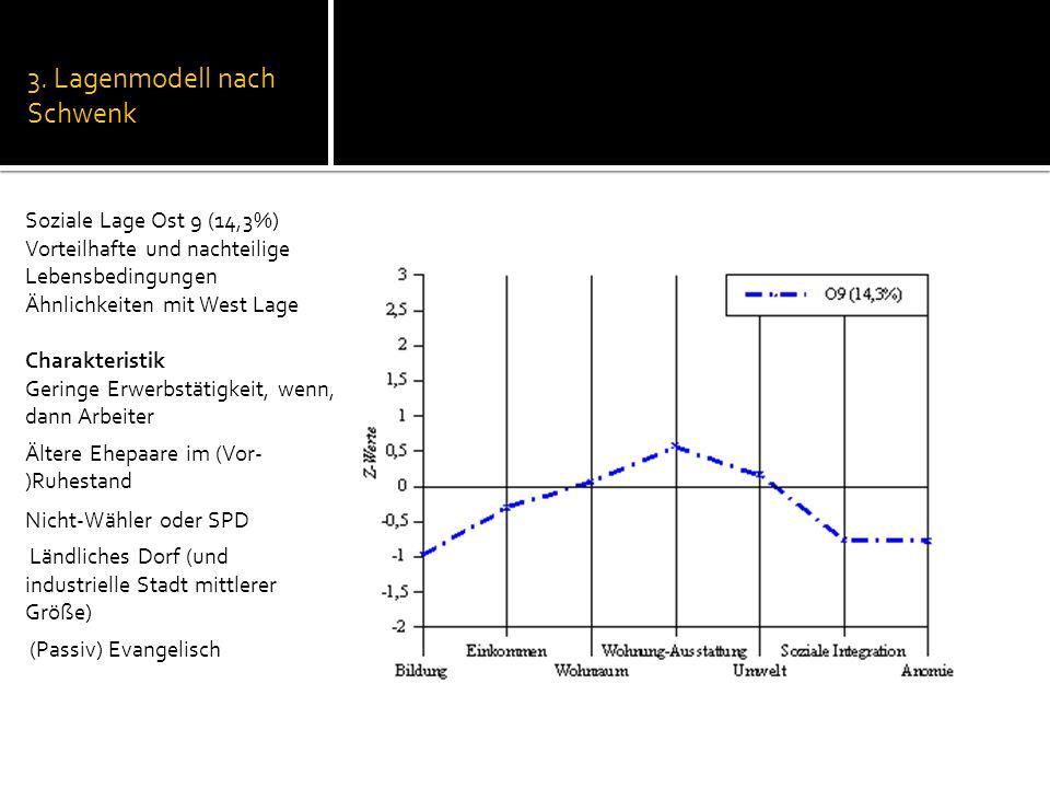 3. Lagenmodell nach Schwenk Soziale Lage Ost 9 (14,3%) Vorteilhafte und nachteilige Lebensbedingungen Ähnlichkeiten mit West Lage Charakteristik Gerin