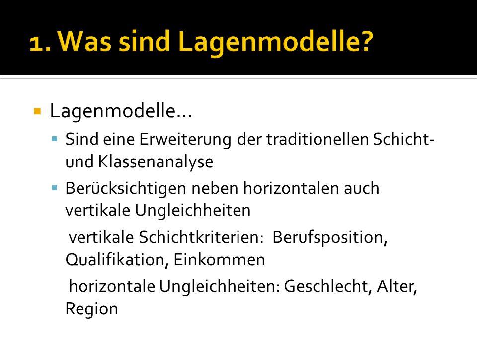 Lagenmodelle… Sind eine Erweiterung der traditionellen Schicht- und Klassenanalyse Berücksichtigen neben horizontalen auch vertikale Ungleichheiten ve