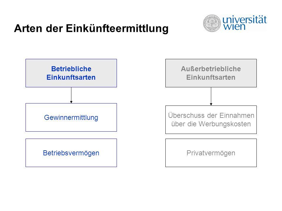 Arten der Einkünfteermittlung Betriebliche Einkunftsarten Außerbetriebliche Einkunftsarten Gewinnermittlung Überschuss der Einnahmen über die Werbungskosten BetriebsvermögenPrivatvermögen