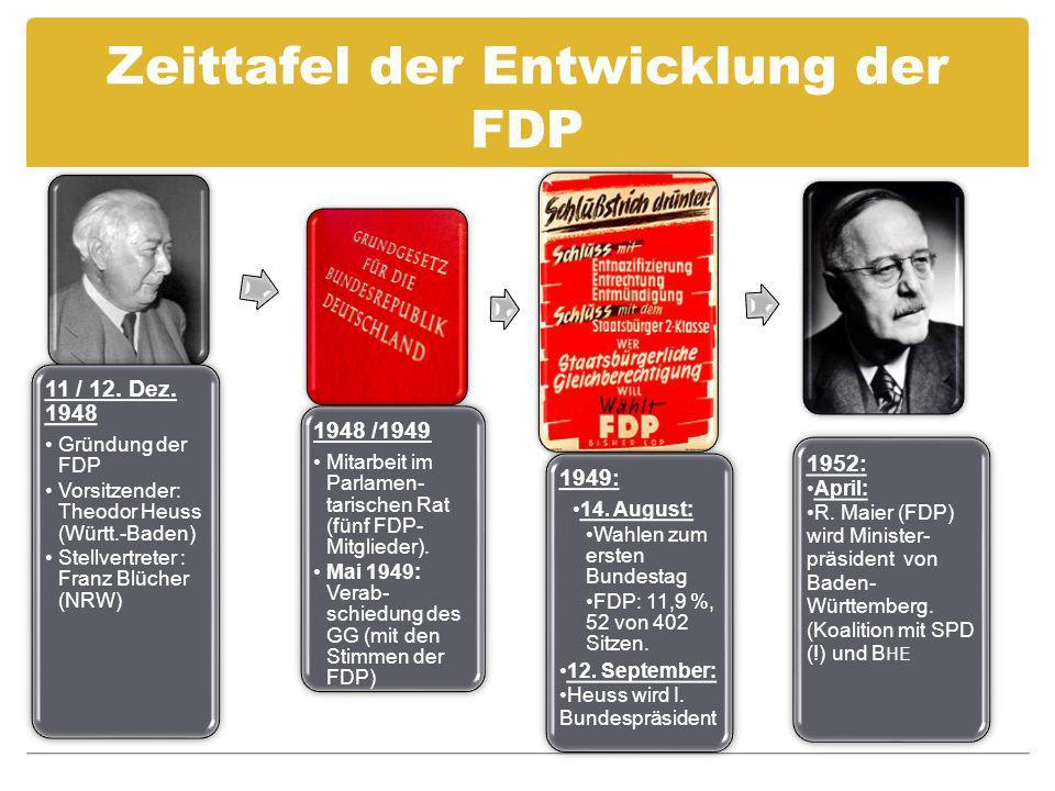 Zeittafel der Entwicklung der FDP 11 / 12. Dez. 1948 Gründung der FDP Vorsitzender: Theodor Heuss (Württ.-Baden) Stellvertreter : Franz Blücher (NRW)