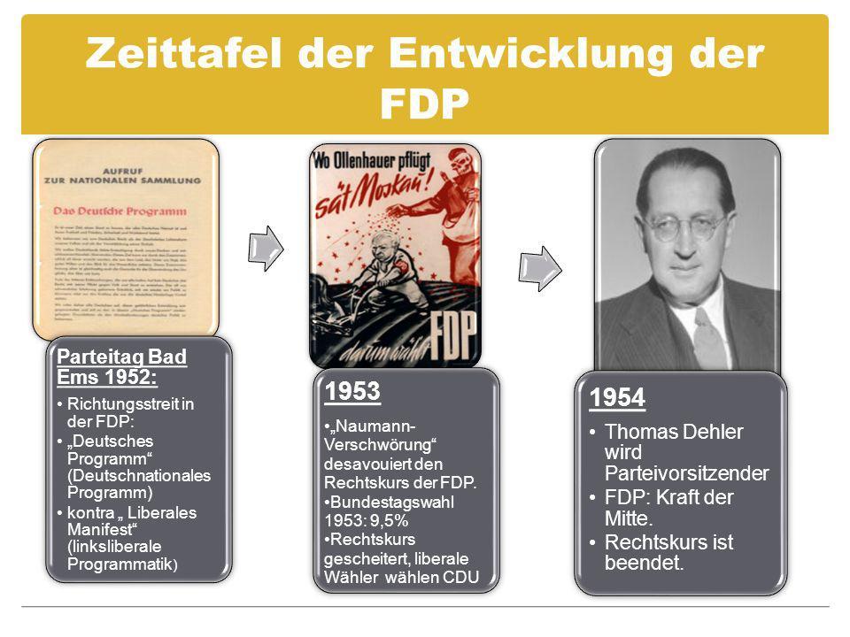 Zeittafel der Entwicklung der FDP Parteitag Bad Ems 1952: Richtungsstreit in der FDP: Deutsches Programm (Deutschnationales Programm) kontra Liberales Manifest (linksliberale Programmatik ) 1953 Naumann- Verschwörung desavouiert den Rechtskurs der FDP.