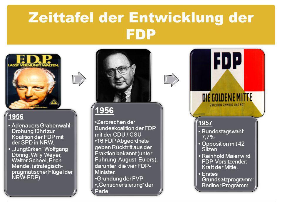 Zeittafel der Entwicklung der FDP 1956 Adenauers Grabenwahl- Drohung führt zur Koalition der FDP mit der SPD in NRW. Jungtürken Wolfgang Döring, Willy
