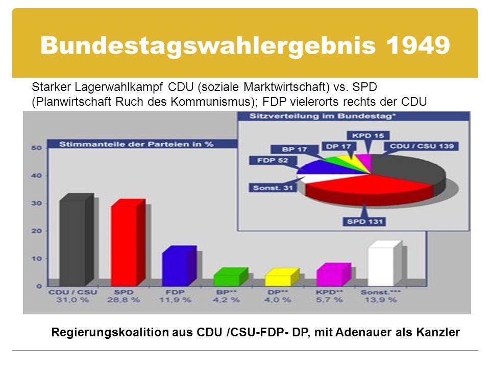 Bundestagswahlergebnis 1949 Regierungskoalition aus CDU /CSU-FDP- DP, mit Adenauer als Kanzler Starker Lagerwahlkampf CDU (soziale Marktwirtschaft) vs.