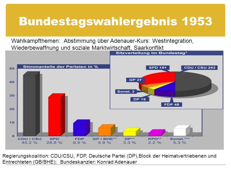 Bundestagswahlergebnis 1953 Regierungskoalition: CDU/CSU, FDP, Deutsche Partei (DP),Block der Heimatvertriebenen und Entrechteten (GB/BHE); Bundeskanzler: Konrad Adenauer Wahlkampfthemen: Abstimmung über Adenauer-Kurs: Westintegration, Wiederbewaffnung und soziale Marktwirtschaft, Saarkonflikt