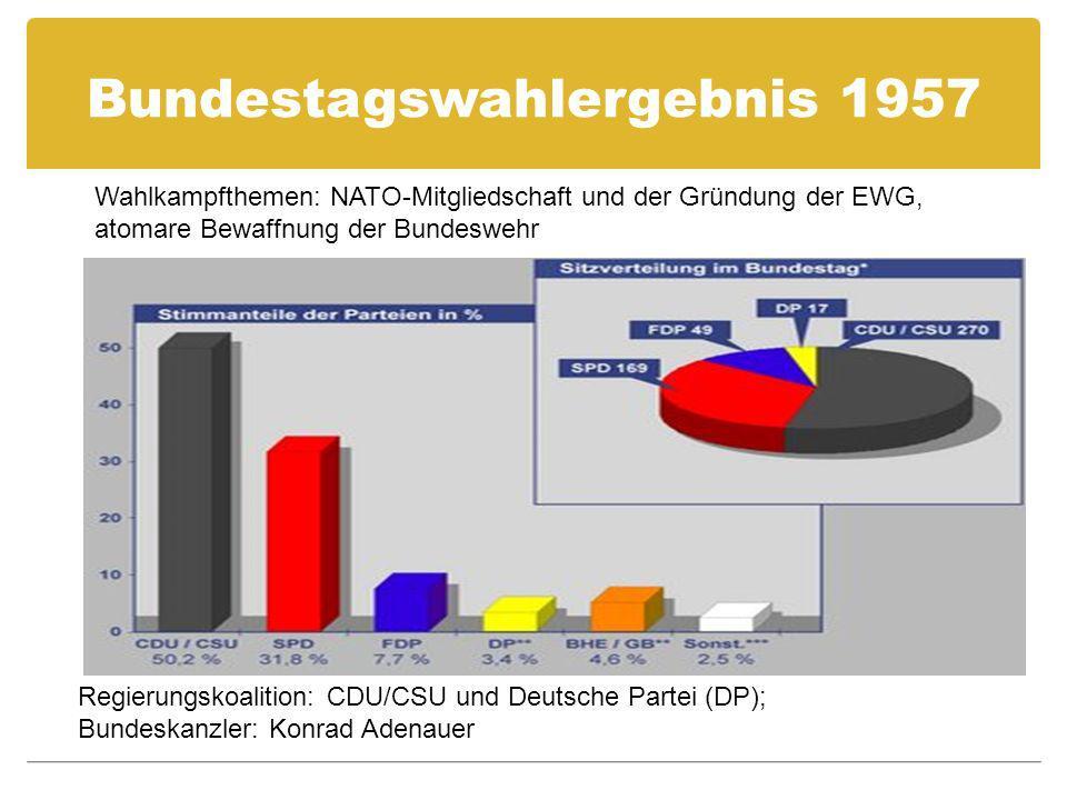 Bundestagswahlergebnis 1957 Regierungskoalition: CDU/CSU und Deutsche Partei (DP); Bundeskanzler: Konrad Adenauer Wahlkampfthemen: NATO-Mitgliedschaft und der Gründung der EWG, atomare Bewaffnung der Bundeswehr