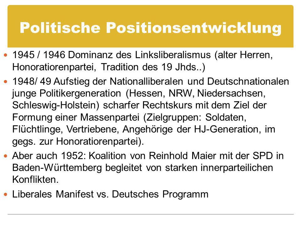 Politische Positionsentwicklung 1945 / 1946 Dominanz des Linksliberalismus (alter Herren, Honoratiorenpartei, Tradition des 19 Jhds..) 1948/ 49 Aufsti