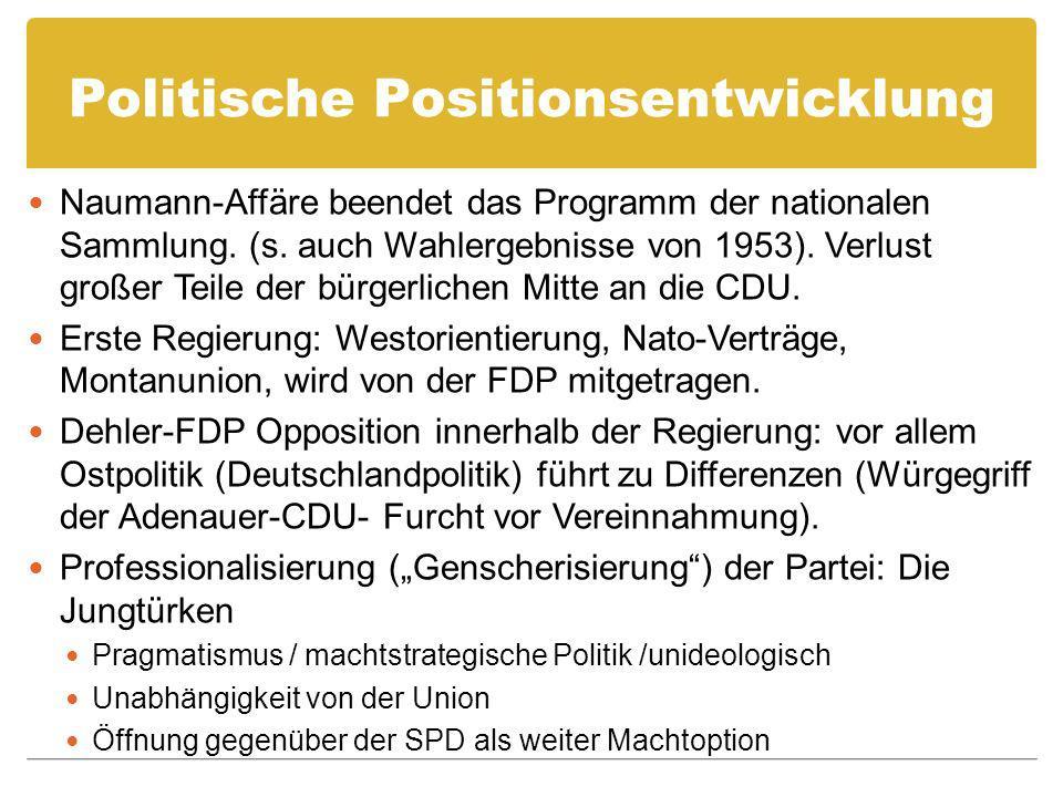 Politische Positionsentwicklung Naumann-Affäre beendet das Programm der nationalen Sammlung. (s. auch Wahlergebnisse von 1953). Verlust großer Teile d