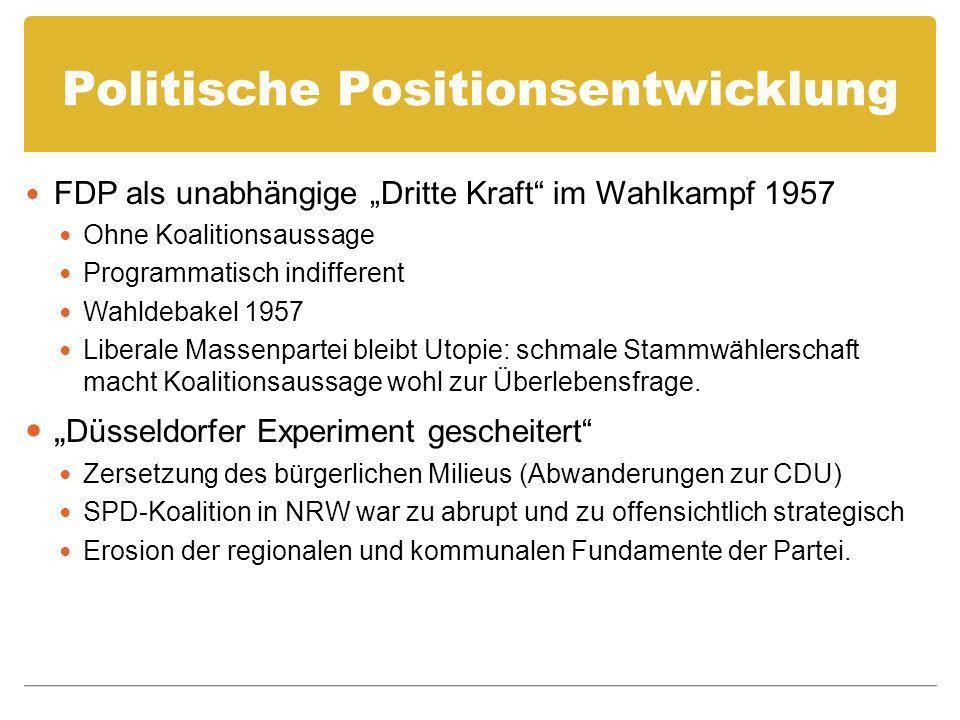 Politische Positionsentwicklung FDP als unabhängige Dritte Kraft im Wahlkampf 1957 Ohne Koalitionsaussage Programmatisch indifferent Wahldebakel 1957 Liberale Massenpartei bleibt Utopie: schmale Stammwählerschaft macht Koalitionsaussage wohl zur Überlebensfrage.