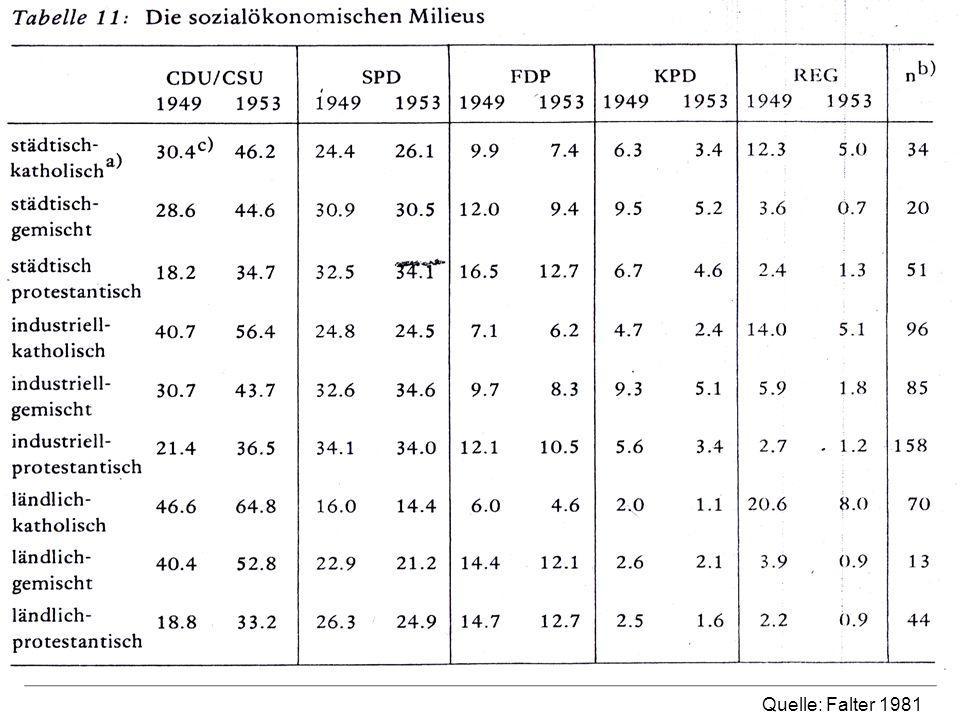 Wählerstruktur und Umfrageergebnisse Quelle: Falter 1981