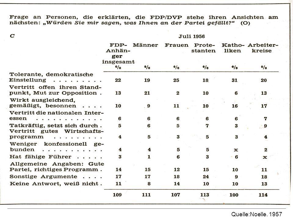 Wählerstruktur und Umfrageergebnisse Quelle:Noelle. 1957