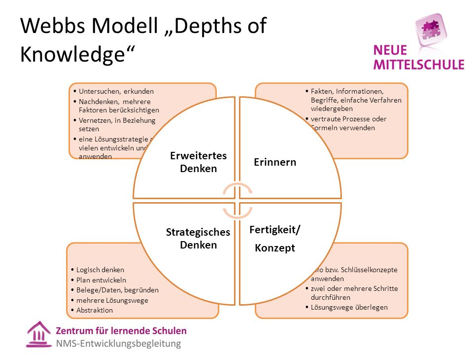 Webbs Modell Depths of Knowledge Info bzw.