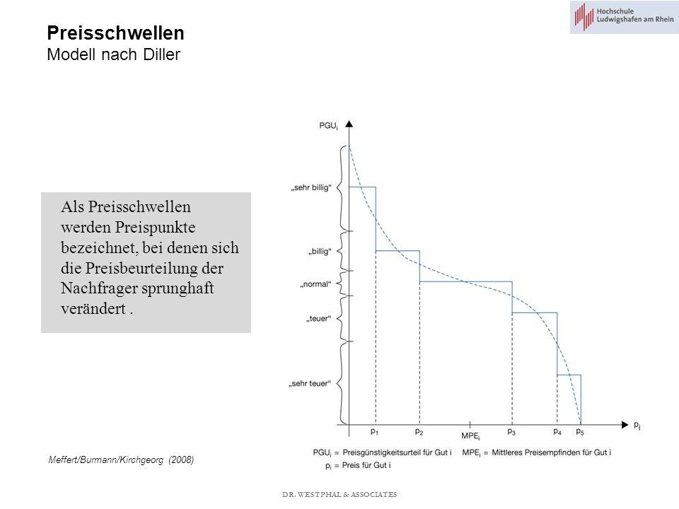 Preisschwellen Modell nach Diller Meffert/Burmann/Kirchgeorg (2008) Als Preisschwellen werden Preispunkte bezeichnet, bei denen sich die Preisbeurteilung der Nachfrager sprunghaft verändert.