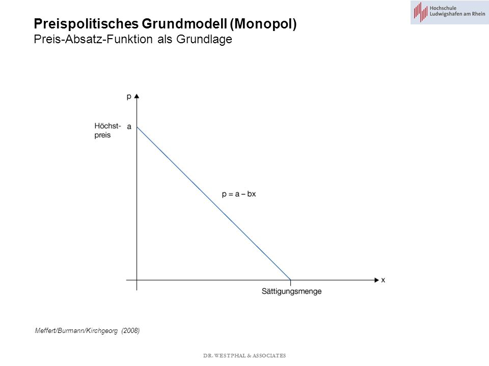 Preispolitisches Grundmodell (Monopol) Preis-Absatz-Funktion als Grundlage Meffert/Burmann/Kirchgeorg (2008) DR.