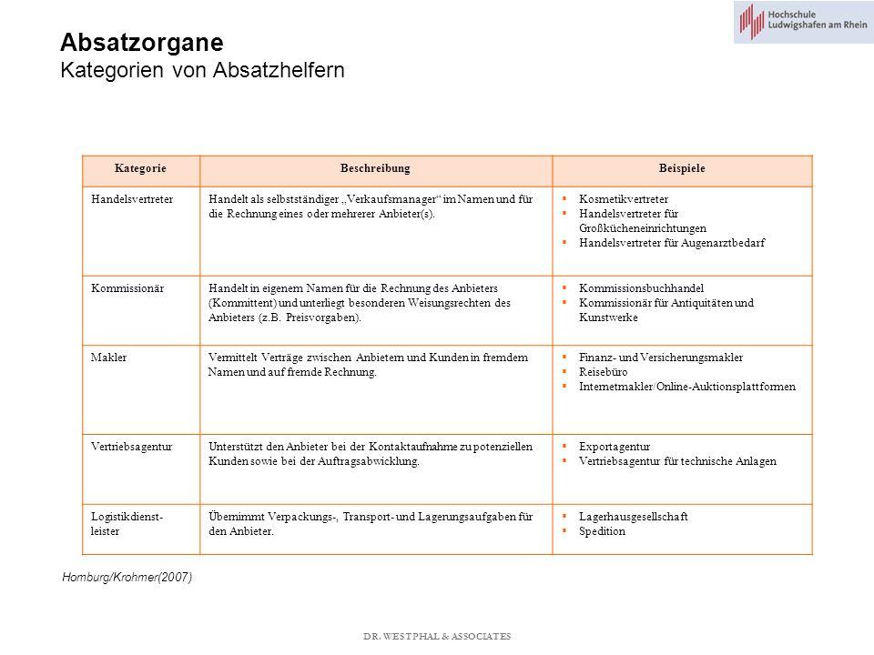 Absatzorgane Kategorien von Absatzhelfern Homburg/Krohmer(2007) KategorieBeschreibungBeispiele HandelsvertreterHandelt als selbstständiger Verkaufsmanager im Namen und für die Rechnung eines oder mehrerer Anbieter(s).