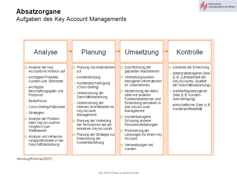 Absatzorgane Aufgaben des Key Account Managements Homburg/Krohmer(2007) DR. WESTPHAL & ASSOCIATES