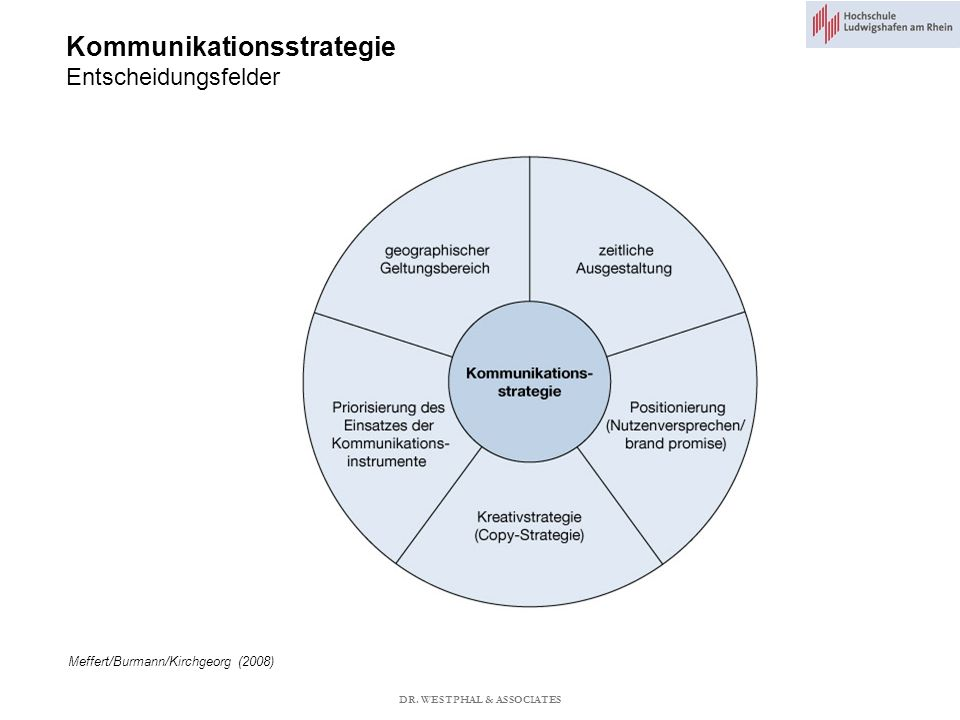 Kommunikationsstrategie Entscheidungsfelder Meffert/Burmann/Kirchgeorg (2008) DR.