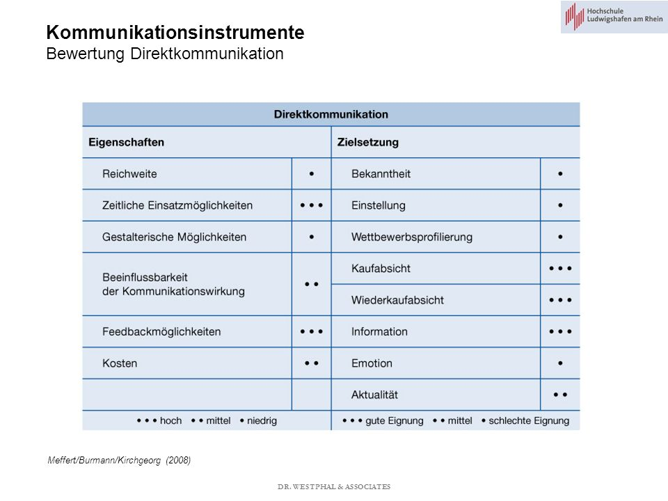 Kommunikationsinstrumente Bewertung Direktkommunikation Meffert/Burmann/Kirchgeorg (2008) DR.