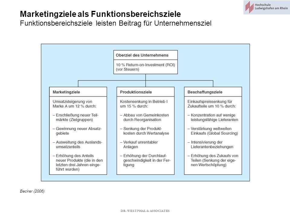 Marketingziele als Funktionsbereichsziele Funktionsbereichsziele leisten Beitrag für Unternehmensziel Becker (2006) DR.