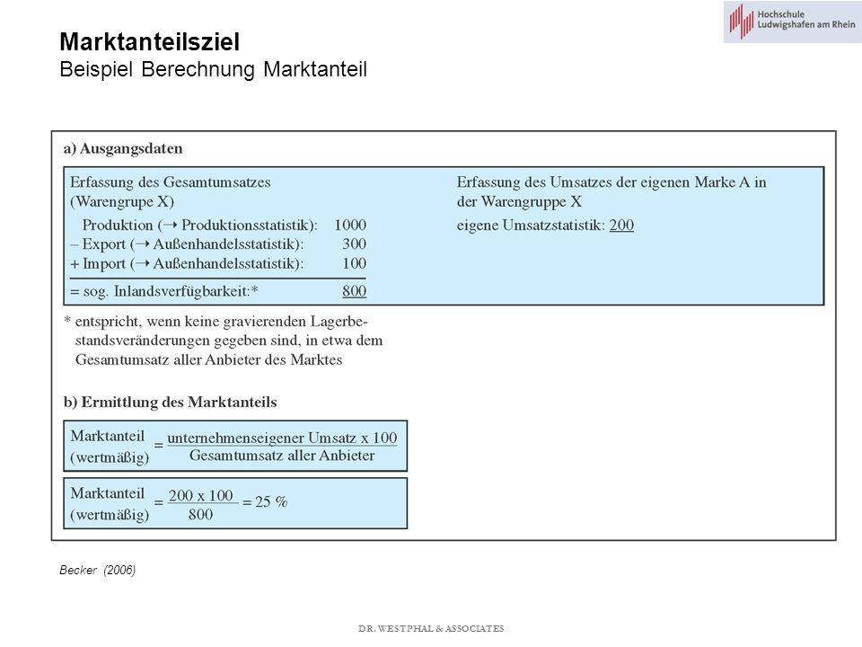 Marktanteilsziel Beispiel Berechnung Marktanteil Becker (2006) DR. WESTPHAL & ASSOCIATES