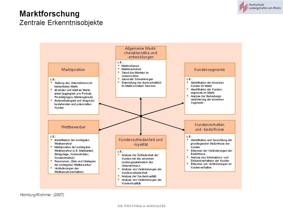 Marktforschung Zentrale Erkenntnisobjekte Homburg/Krohmer (2007) DR. WESTPHAL & ASSOCIATES