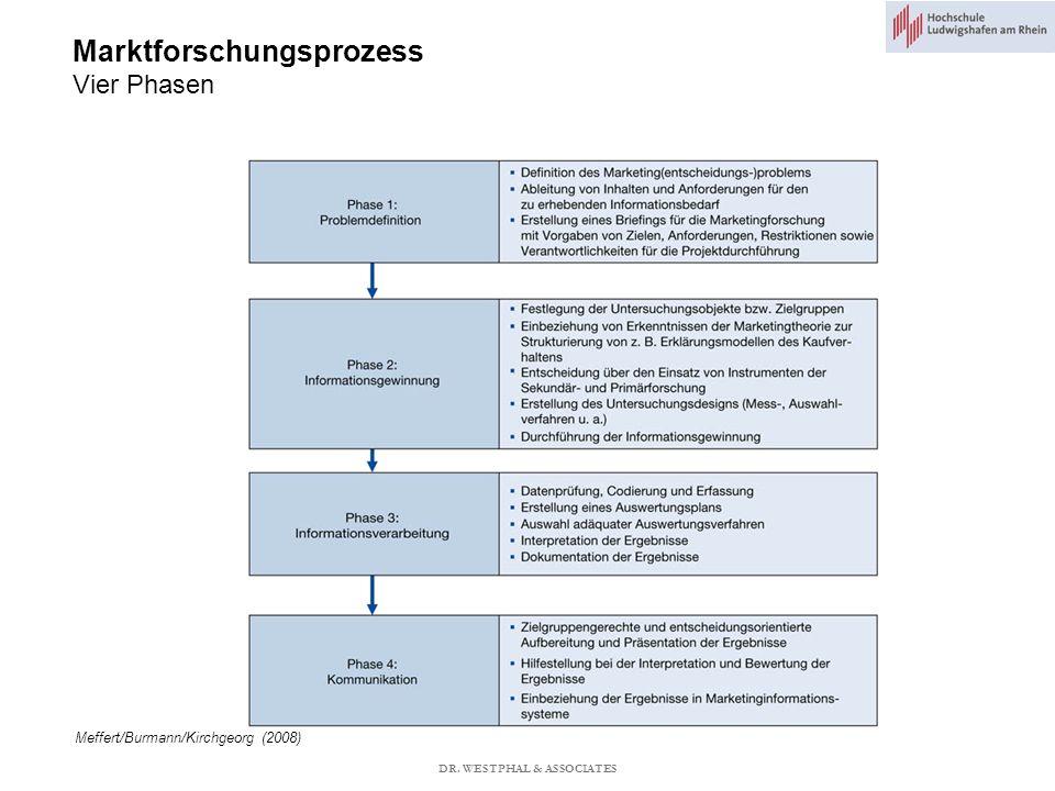 Marktforschungsprozess Vier Phasen DR. WESTPHAL & ASSOCIATES Meffert/Burmann/Kirchgeorg (2008)