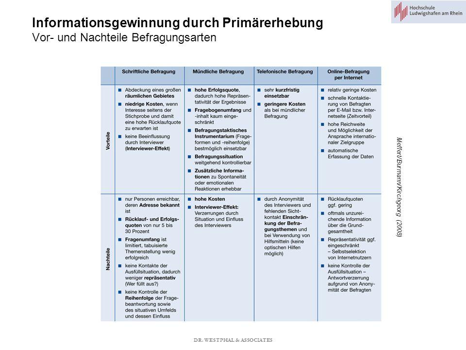 Informationsgewinnung durch Primärerhebung Vor- und Nachteile Befragungsarten Meffert/Burmann/Kirchgeorg (2008) DR.
