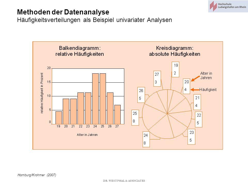 Methoden der Datenanalyse Häufigkeitsverteilungen als Beispiel univariater Analysen Homburg/Krohmer (2007) DR.