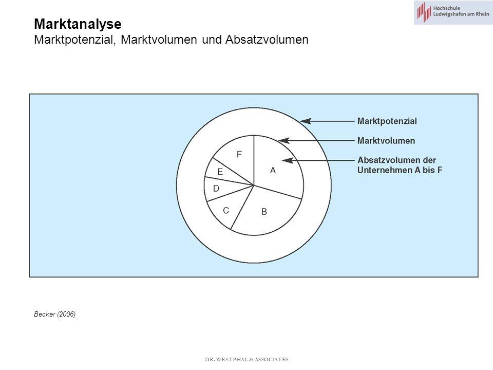 Marktanalyse Marktpotenzial, Marktvolumen und Absatzvolumen Becker (2006) DR. WESTPHAL & ASSOCIATES