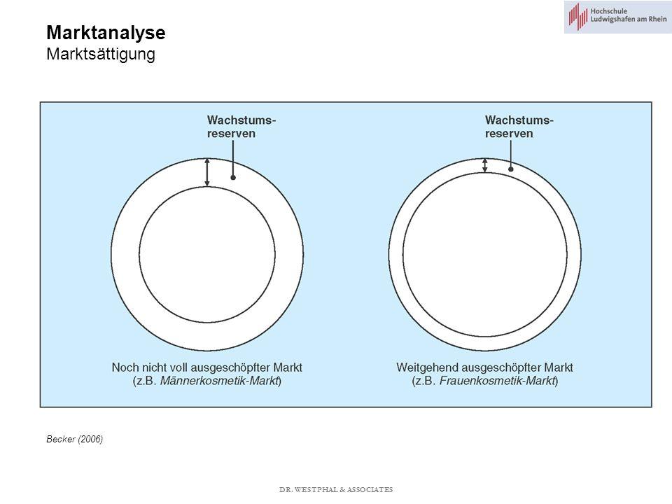 Marktanalyse Marktsättigung Becker (2006) DR. WESTPHAL & ASSOCIATES