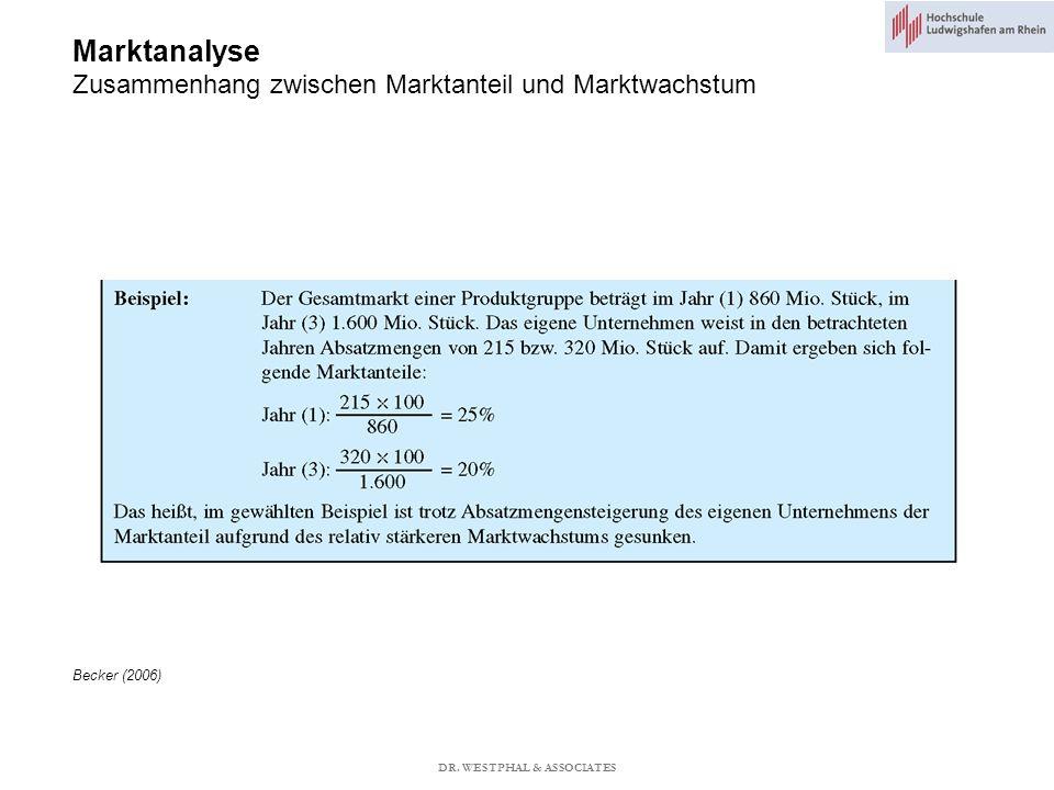 Marktanalyse Zusammenhang zwischen Marktanteil und Marktwachstum Becker (2006) DR.