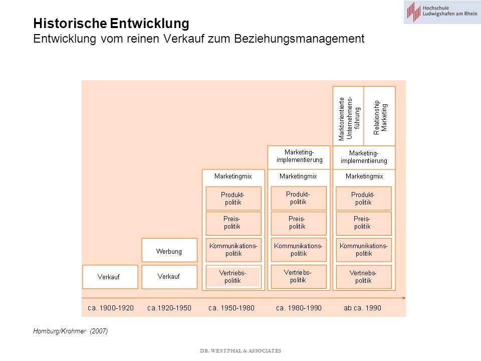 Historische Entwicklung Entwicklung vom reinen Verkauf zum Beziehungsmanagement Homburg/Krohmer (2007) DR.