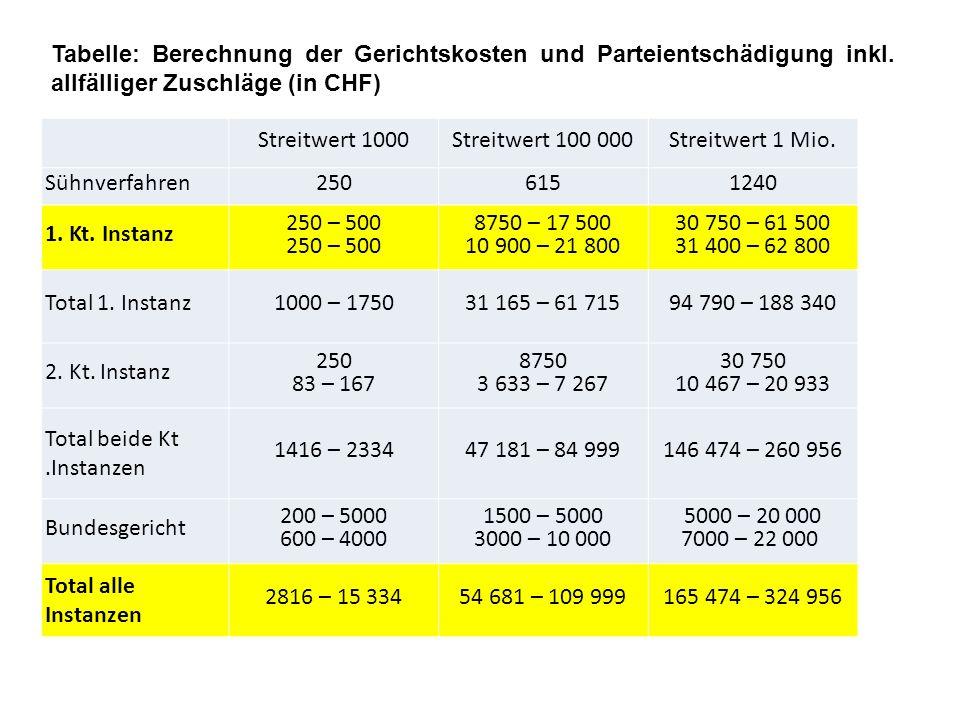 Streitwert 1000Streitwert 100 000Streitwert 1 Mio. Sühnverfahren2506151240 1. Kt. Instanz 250 – 500 8750 – 17 500 10 900 – 21 800 30 750 – 61 500 31 4