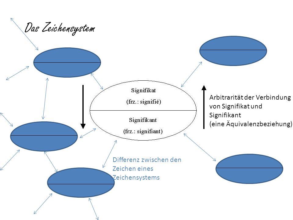 Arbitrarität der Verbindung von Signifikat und Signifikant (eine Äquivalenzbeziehung) Differenz zwischen den Zeichen eines Zeichensystems