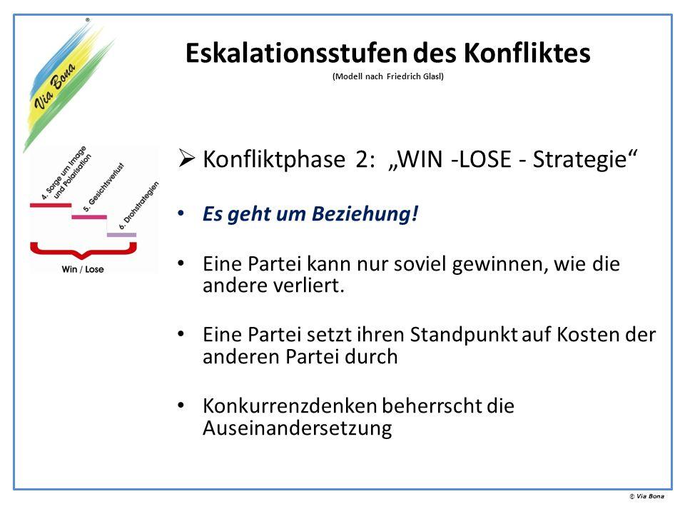 © Via Bona Konfliktphase 2: WIN -LOSE - Strategie Es geht um Beziehung! Eine Partei kann nur soviel gewinnen, wie die andere verliert. Eine Partei set