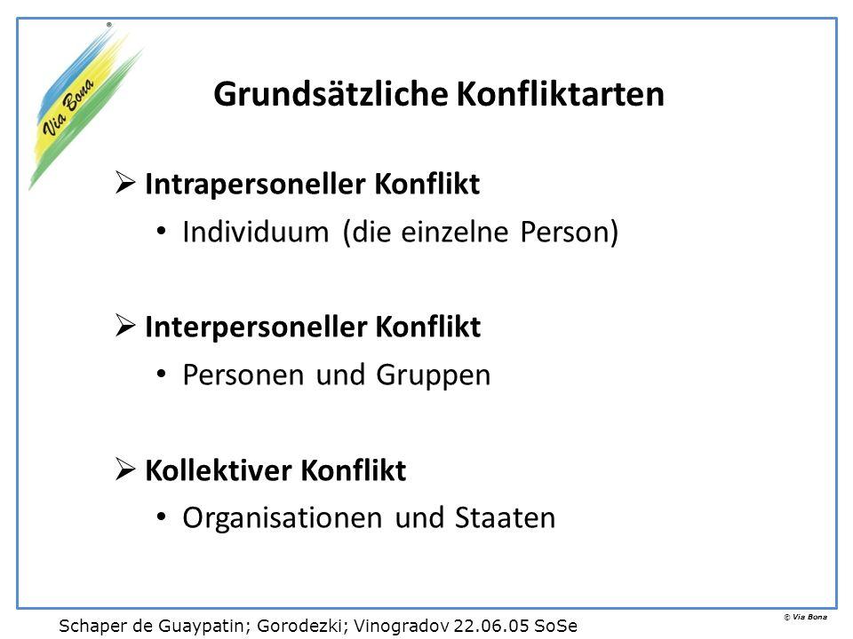 © Via Bona Grundsätzliche Konfliktarten Intrapersoneller Konflikt Individuum (die einzelne Person) Interpersoneller Konflikt Personen und Gruppen Koll