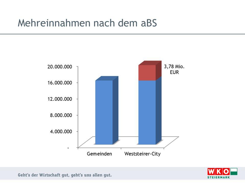 Mehreinnahmen nach dem aBS