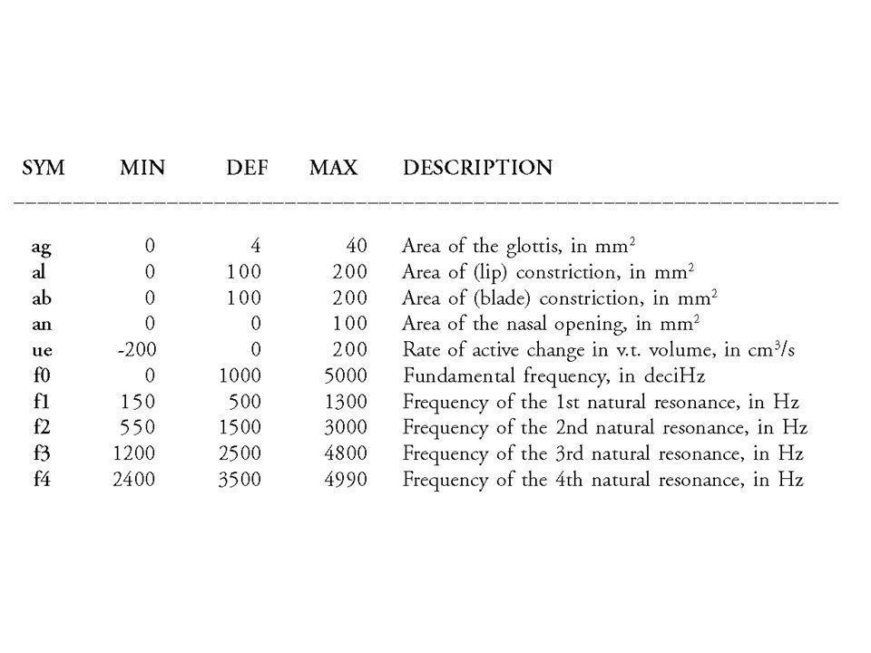Scheinbar akustische Parameter: tatsächlich nur bei modaler Stimmgebung und ohne Konstriktion mit Klatt-Formanten und Grundfrequenz identisch, ansonsten in Abhängigkeit anderer Parameter variabel; Zungenposition über f1...f4 gesteuert (andere ) quasi- artikulatorische Parameter Seit Version 2.2 zusätzlich: ps(subglottaler Druck), dc (delta compliance) und ap (area of posterior glottal chink)