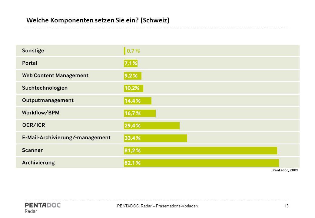 PENTADOC Radar – Präsentations-Vorlagen14 Wie setzen Sie Ihr ECM ein? (Deutschland)