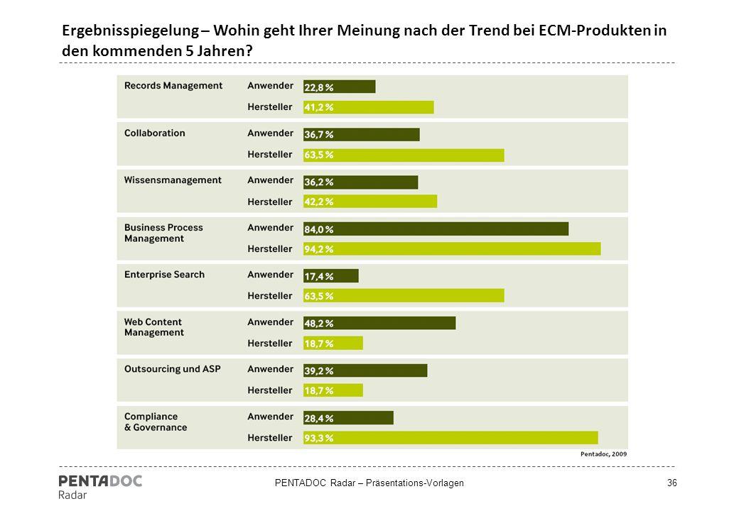 PENTADOC Radar – Präsentations-Vorlagen36 Ergebnisspiegelung – Wohin geht Ihrer Meinung nach der Trend bei ECM-Produkten in den kommenden 5 Jahren?