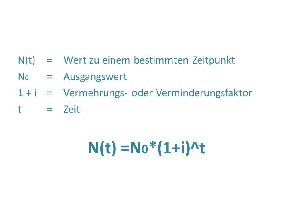 N(t)= Wert zu einem bestimmten Zeitpunkt N 0 =Ausgangswert 1 + i=Vermehrungs- oder Verminderungsfaktor t=Zeit N(t) =N 0 *(1+i)^t