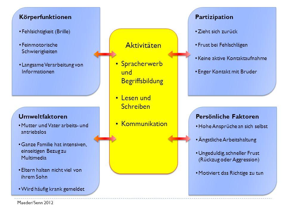 15Maeder/Senn 2012 ICF-Wechselwirkungen Einflussbereiche Wechselwirkungen Problemverständnis
