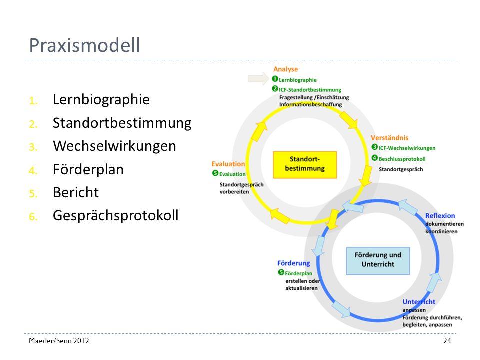 23Maeder/Senn 2012 Gesprächsprotokoll Transparenz- und Dokumentationshilfe Verbindlichkeit Themen Personen Beschlüsse, Abmachungen Verantwortliche Per