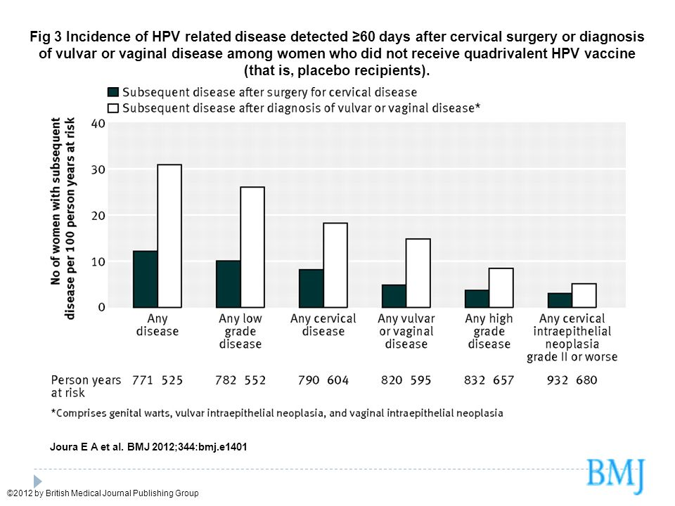 Fig 3 Incidence of HPV related disease detected 60 days after cervical surgery or diagnosis of vulvar or vaginal disease among women who did not recei