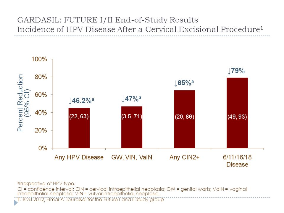 GARDASIL: FUTURE I/II End-of-Study Results Incidence of HPV Disease After a Cervical Excisional Procedure 1 a Irrespective of HPV type. CI = confidenc