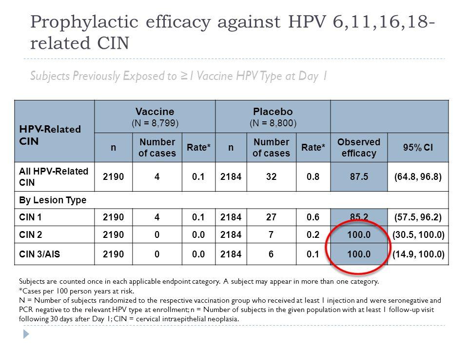 Wirksamkeit nach HPV- Infektionen Seropositive Frauen VaccinePlacebo CINnCasesRatenCasesRate Efficacy (%) 95% CI HPV 6/11/16/181,24300.01,28370.2100.0 (28.7, 100.0) VaccinePlacebo GW+VINnCasesRatenCasesRateEfficacy (%) 95% CI HPV 6/11/16/181,26800.01,30180.2100% (39.5, 100.0) Olsson SE, Vaccine 2009